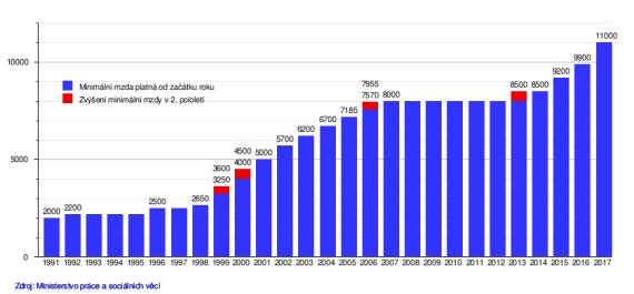 Graf: minimální mzda 1991 - 2017 (zdroj:wikipedia.org)