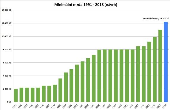 Graf: minimální mzda v letech 1991 až 2017 (a plánované zvýšení pro rok 2018).